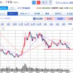 IPO当選確率アップの為に大和証券株(8601)を買うのを、、辞めた!