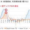 米国コロナ第二波がデットクロス(減少シグナル)発生!米株は今が買いなのか?