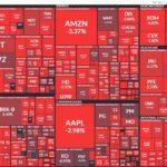 ダウが-800ドル超え、今年最大の暴落!米国株の含み損はどうなった!?(怖っ)